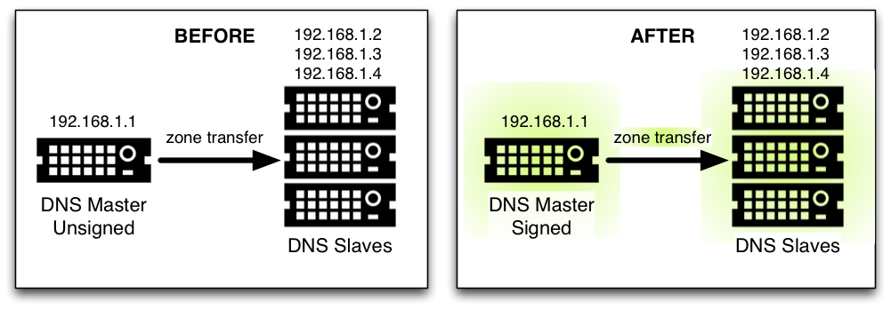 BIND DNSSEC Guide