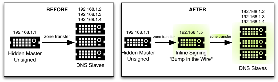 BIND DNSSEC Guide